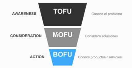 Funnel Etapas de Consideracion Branding o Performance