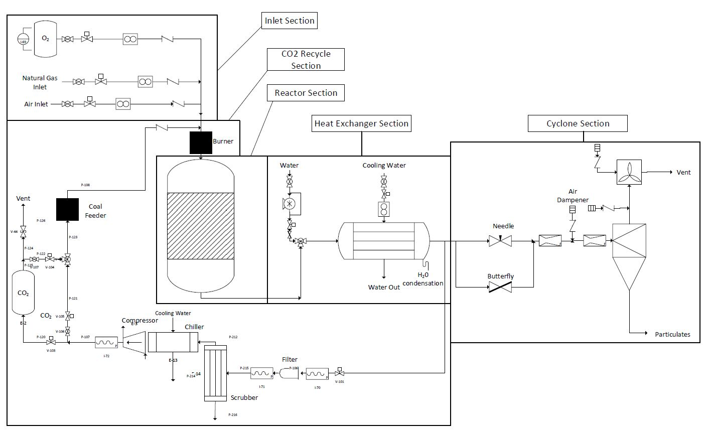 Development Of Automated Control Systems For Pilot Scale