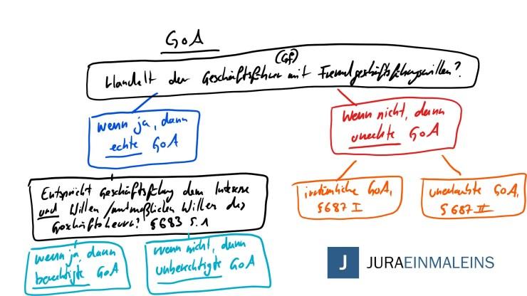 GoA - Geschäftsführung ohne Auftrag - Übersicht - Juraeinmaleins