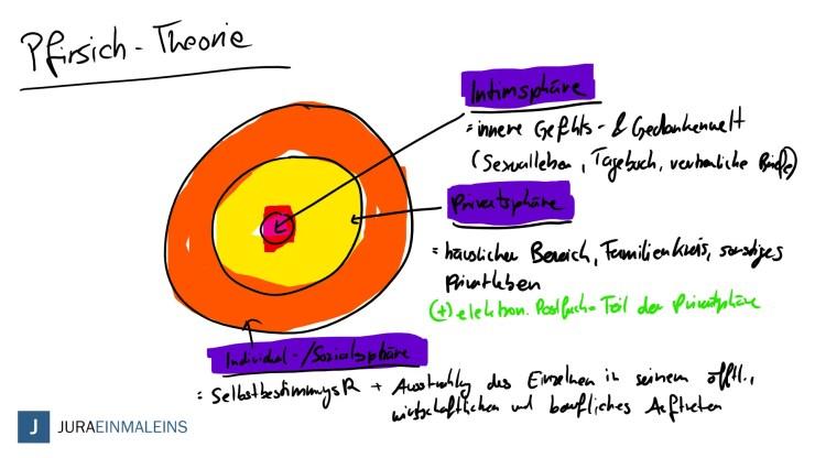 Schutzbereich des APR - Pfirsich Theorie-Juraeinmaleins
