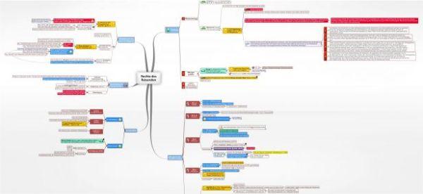 Rechte des Reisenden juraLIB Mindmaps Schemata