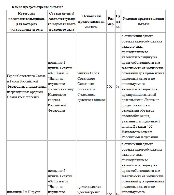 Документы на декларацию о покупке квартиры
