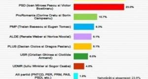 SONDAJ BCS: PNL si PSD sunt la egalitate. Ponta si Basescu vin tare din urma si intra in joc 16