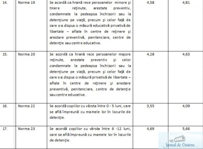 PSD taie subventiile de transport ale studentilor pentru a mari alocatia de hrana a detinutilor! 2