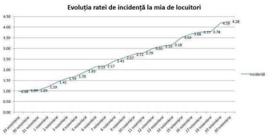 Localitățile din Argeș cu cea mai mare rată de incidență a cazurilor COVID 1