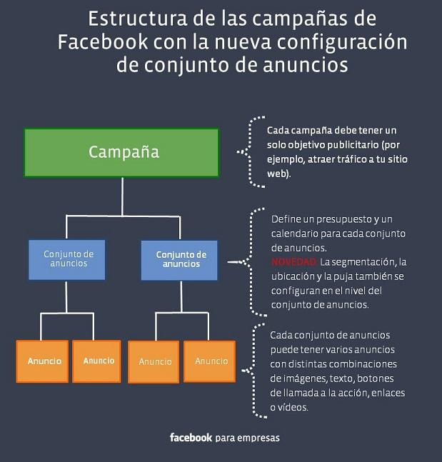 Estructura de campaña de Facebook Ads