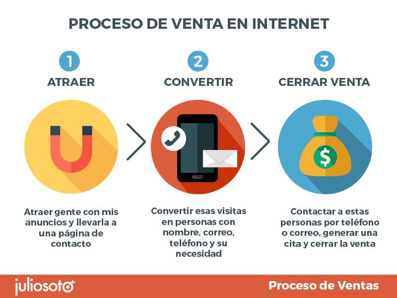 Proceso de venta en Internet