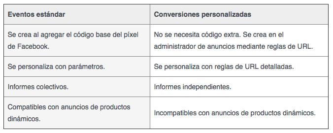 Diferencias entre Conversiones personalizadas y Eventos estándar