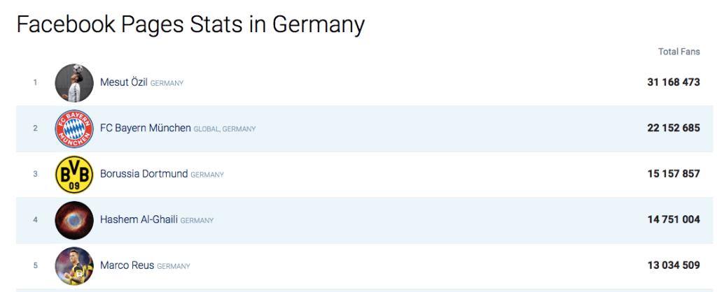Top Facebook Seiten Deutschland