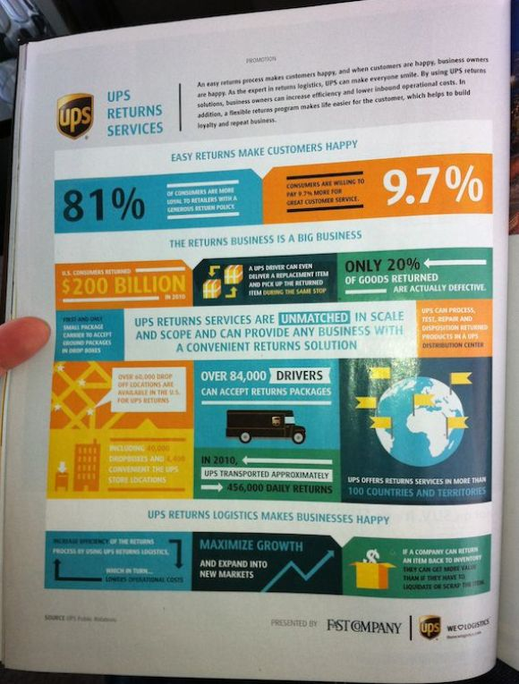fast company ups infographic