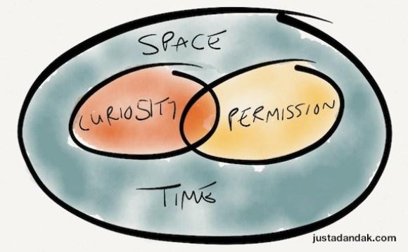 curiosity, permission, space / time