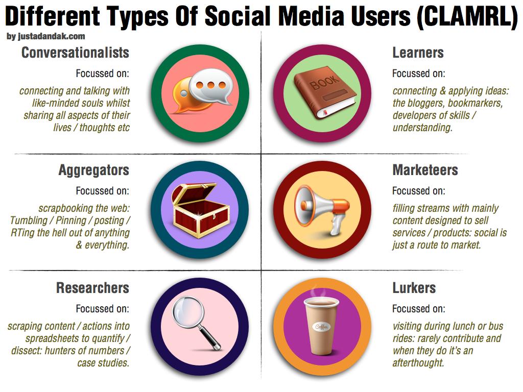 Types Of Social Media Jobs New Social Media Sites