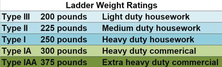 Ladder weight ratings table