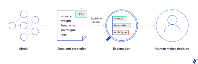 Explaining individual predictions to a human decision-maker. The model predicts that a patient has the flu based on symptoms or lack thereof. The explainer, LIME, reveals to the doctor the weighting behind each symptom and how it fits the data. The doctor still makes the final decision but is better informed about the model's reasoning. Based on an image made by Marco Tulio Ribeiro