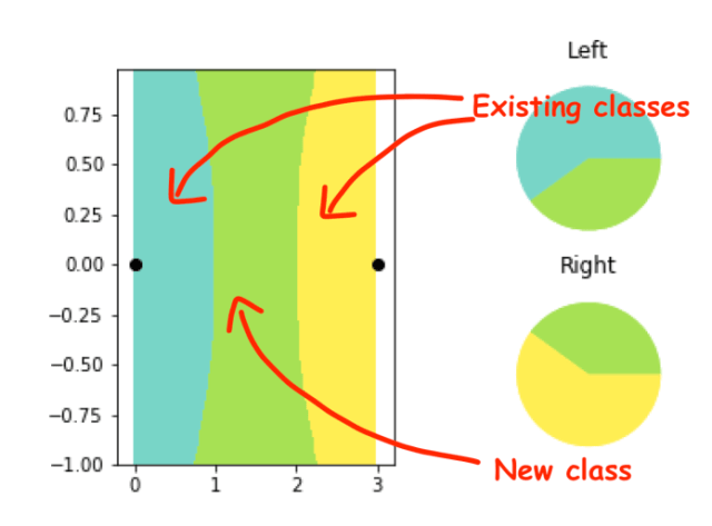 less-than-one-shot learning example with two classes