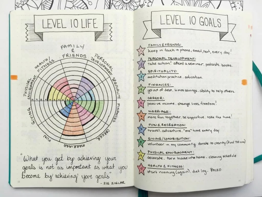 Self Care Journal Ideas For Your Bullet Journal It S Time