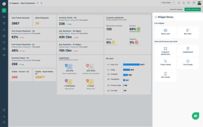 freshdesk dashboard- remote helpdesk for virtual customer service teams