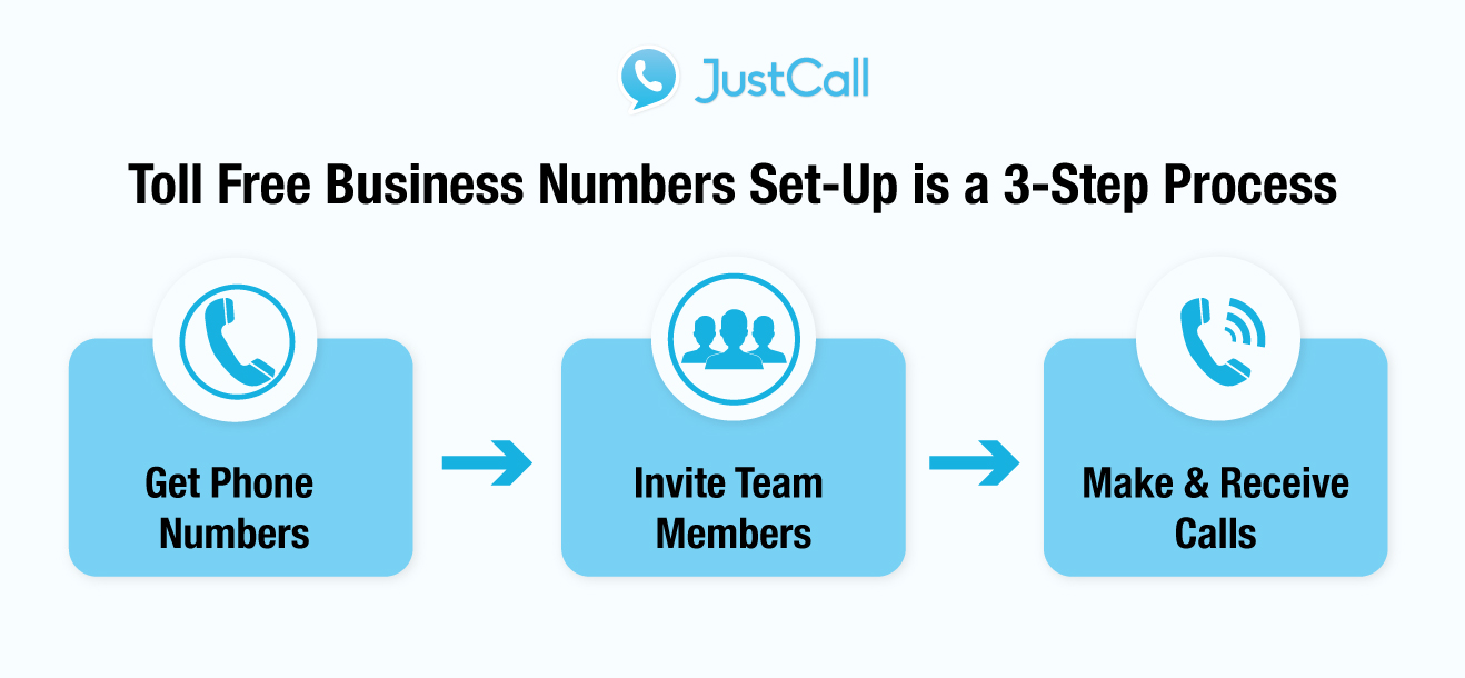 VoIP-Toll-Free-Numbers-JustCall