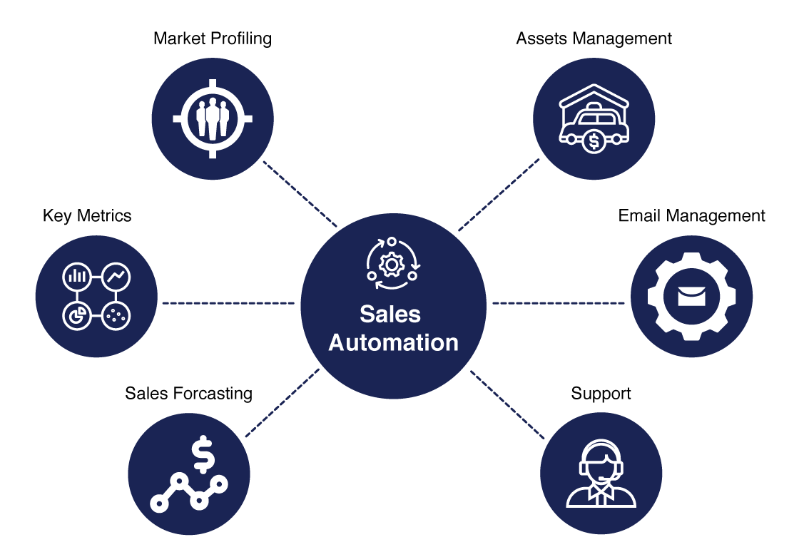 blue circles containing text talking about the componenes of sales automation