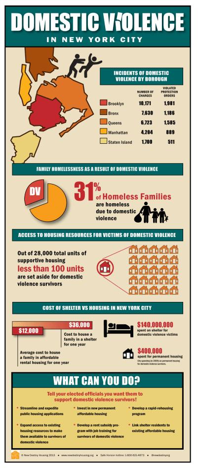 infographicDomViolence