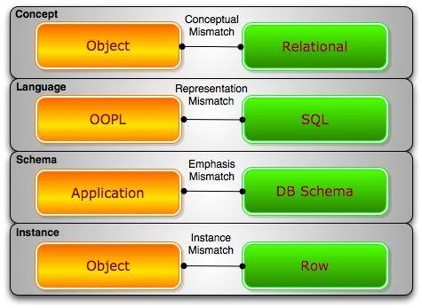 MongoDB 教程八(结语): 一网打尽当下NoSQL类型、适用场景及使用公司