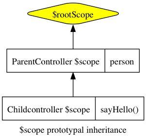 七步从Angular.JS菜鸟到专家(2):Scopes