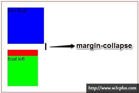 CSS: 深入理解BFC和Margin Collapse (margin叠加或者合并外边距)