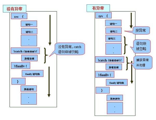 JAVA: 深入理解java异常处理机制
