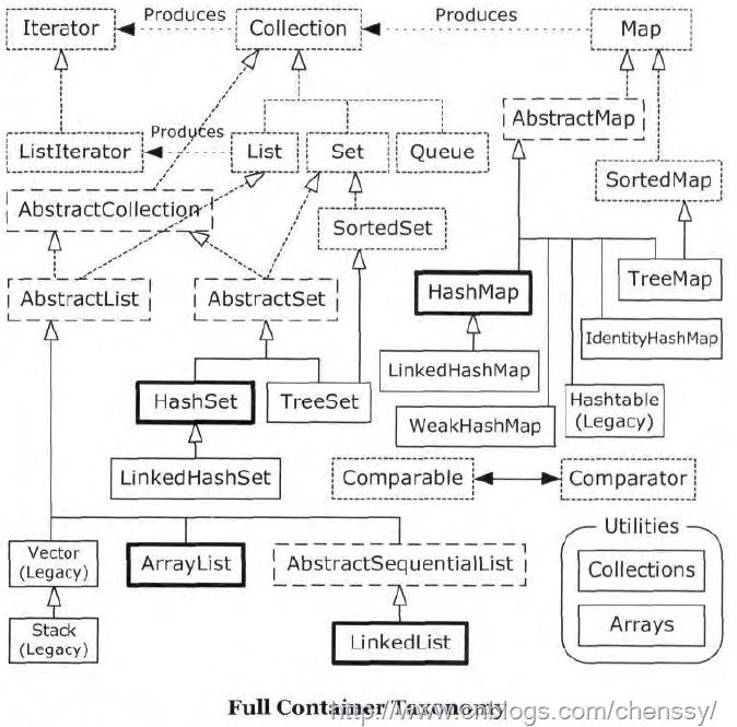 java 集合类Array、List、Map区别和联系