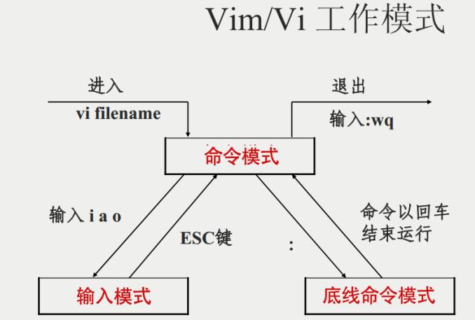 Linux vi/vim多标签和多窗口, Tab页浏览目录, 多Tab页编辑