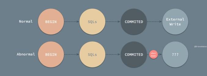 MySQL 中事务的实现