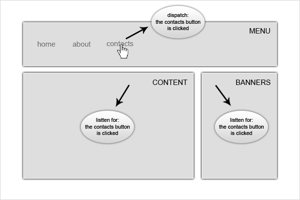 jQuery: 事件触发器trigger, 事件模型, 默认行为执行顺序, Native click won't be triggered by jQuery