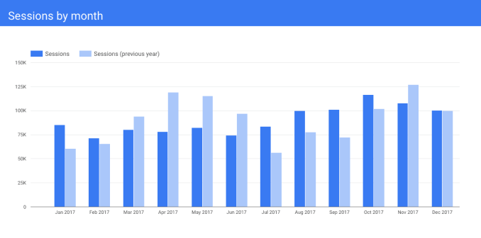 Google Data Studio浅析和教程, 数据分析和可视化工具 Data Studio, Google Data Studio:初学者教程