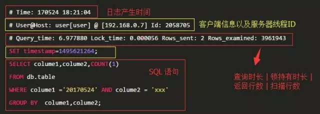 Mysql:/var/lib/mysql清理, 清理mysql慢日志, mysql慢日志时间设置, mysql慢日志logrotate设置, 释放Linux服务器上的磁盘空间, MySQL慢日志分割