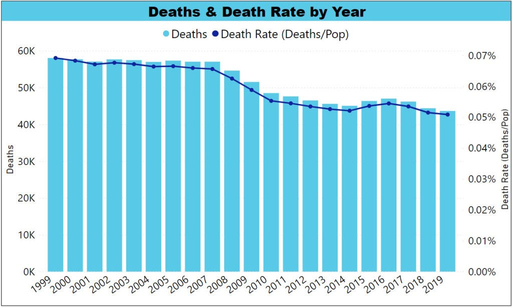 Child Deaths and Death Rate Trended Since 1999