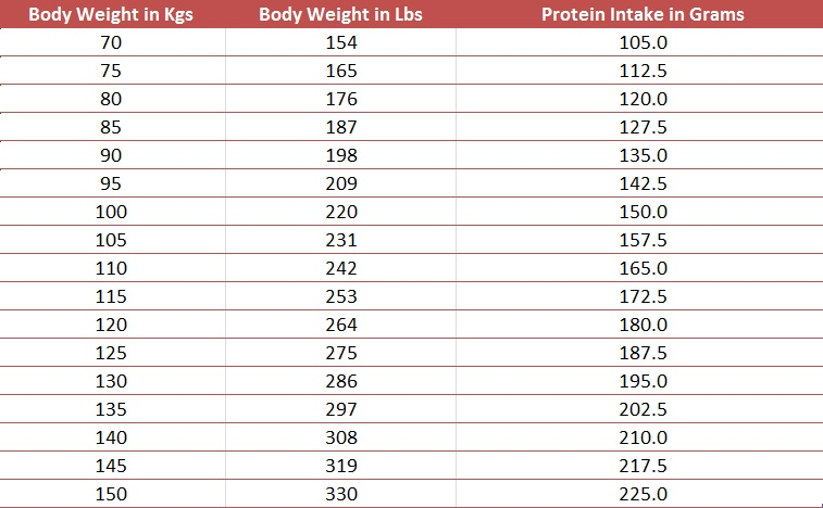How Much Protein Per Day To Build Muscle? You Won't Believe The Simple Answer