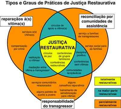 Uma Teoria Conceptual da Justiça Restaurativa  (3/3)