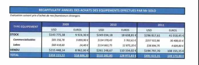 La contrepartie des 76 virements de 1.047.060 euros tous signés par RANARISON Tsilavo est l'envoi chez CONNECTIC de matériels pour 1.361.125 USD et 297.032 euros