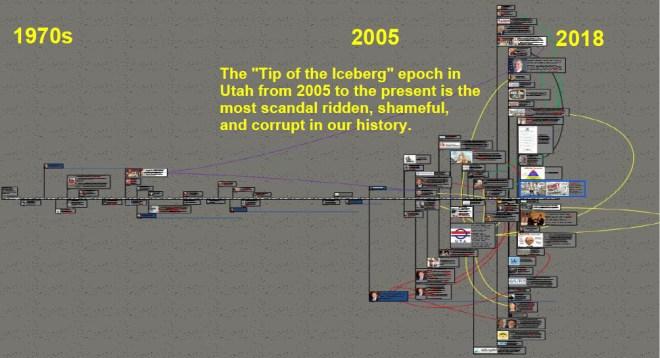 zcorruption scale