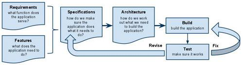 outlined the process of developing a software application