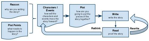 outlining the process of developing a story