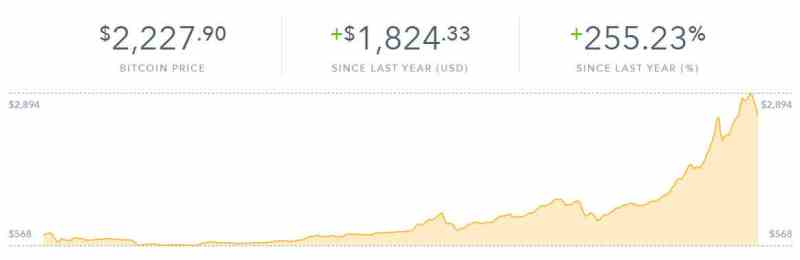 Bitcoin Price Chart - Coinbase