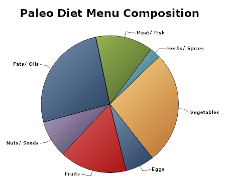 macronutrients-micronutrients-Paleo-diet-menu-pie
