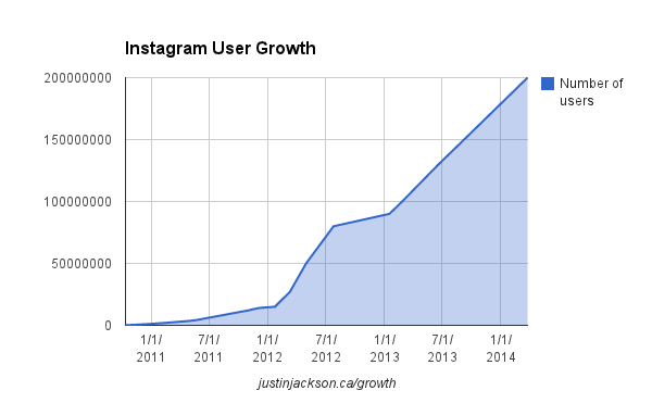 Instagram's user growth chart statistics