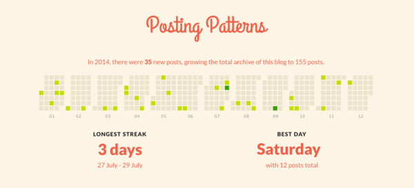 Justin Jackson's blog posting patterns