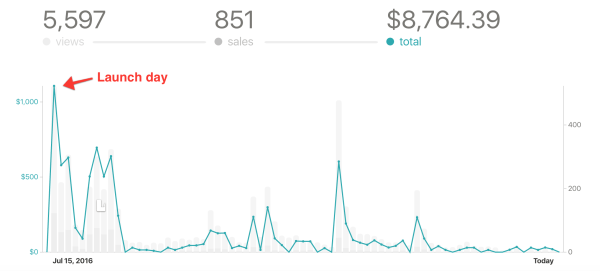 Graph: revenue numbers for Jolt launch