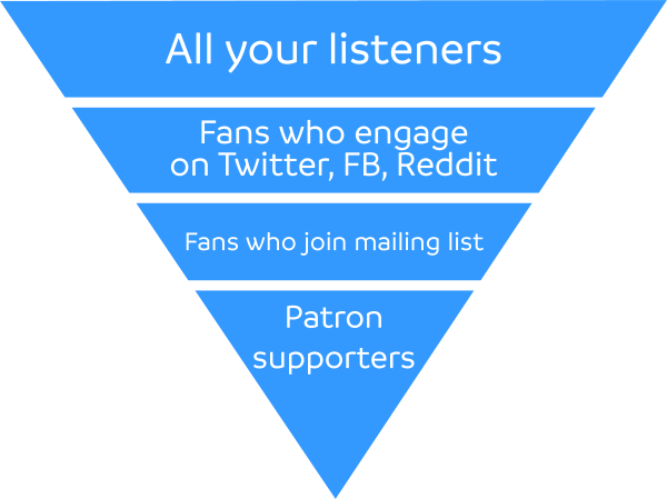 The podcasters' marketing funnel