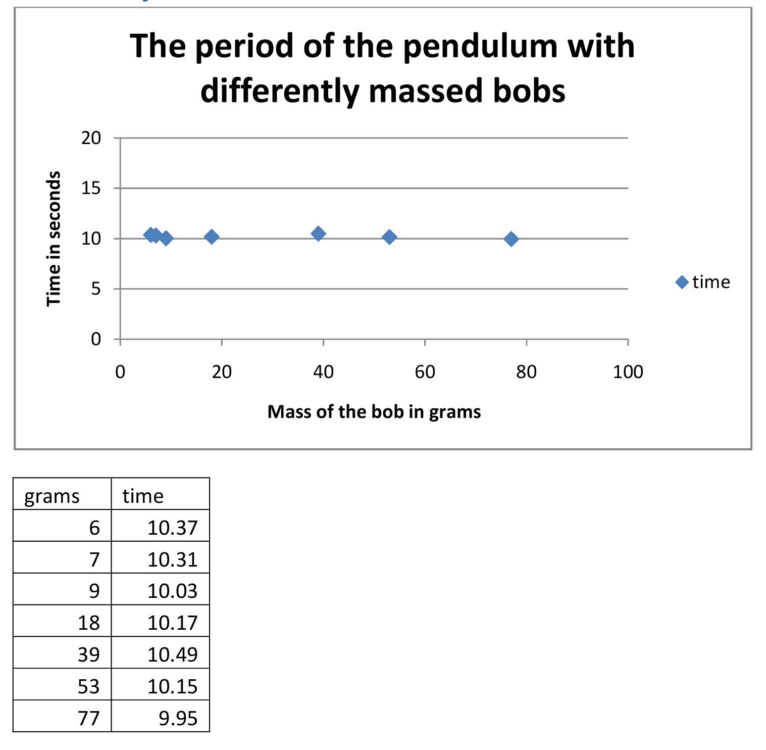 Pendulum Period