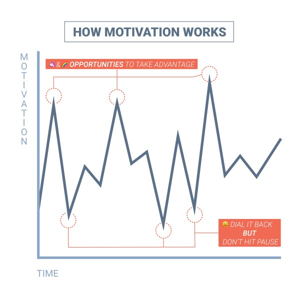 Motivation graph