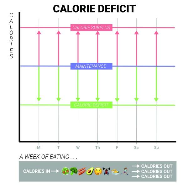 Calorie Deficit Chart